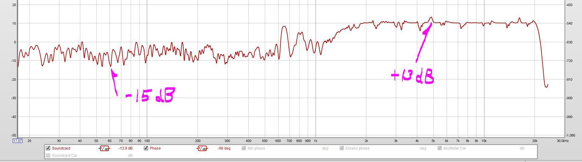 Audio interface response -15 to 13 dB.JPG
