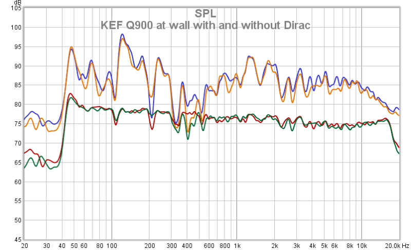KEF Q900 At Wall With And Without Dirac