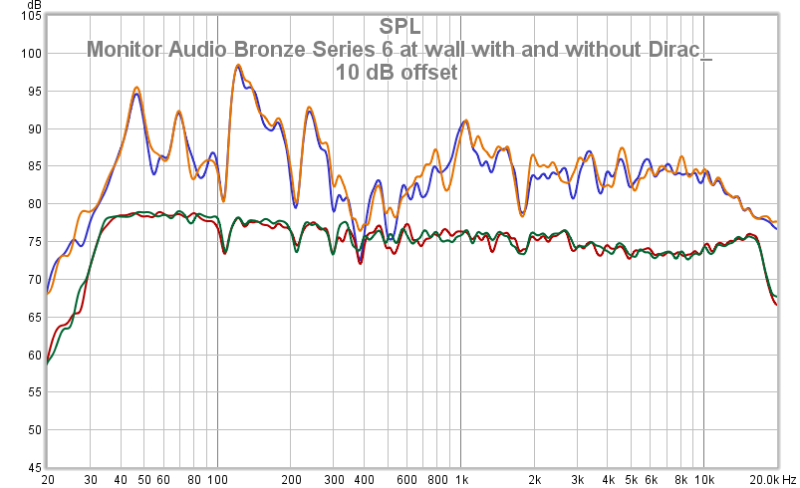 Monitor Audio Bronze Series 6 At Wall With And Without Dirac_ 10 DB Offset