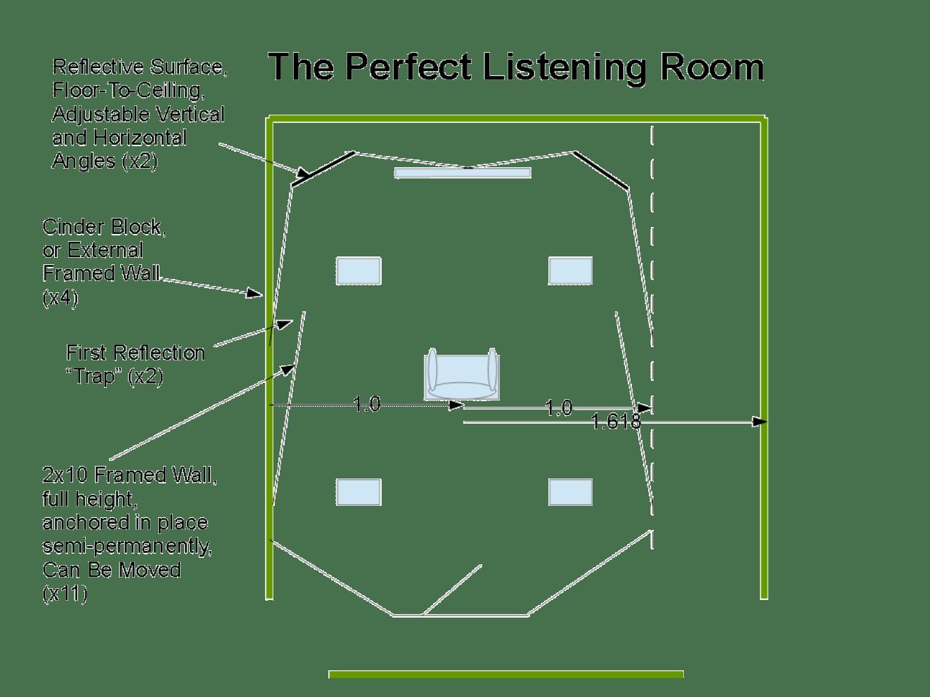 Designing The Perfect Listening Room AV NIRVANA