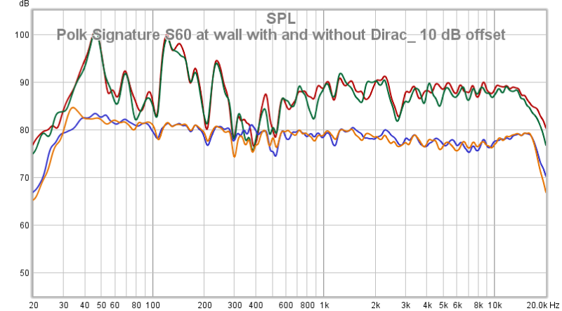 Polk Signature S60 At Wall With And Without Dirac_ 10 DB Offset