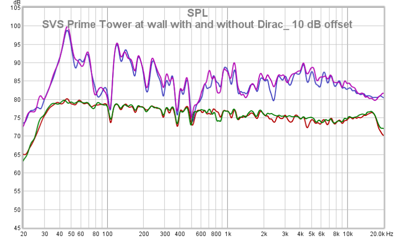 SVS Prime Tower At Wall With And Without Dirac_ 10 DB Offset