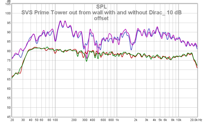 SVS Prime Tower Out From Wall With And Without Dirac_ 10 DB Offset